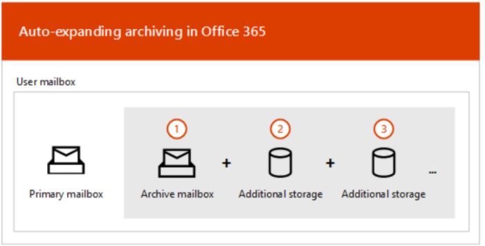 Office 365 Auto Expanding
