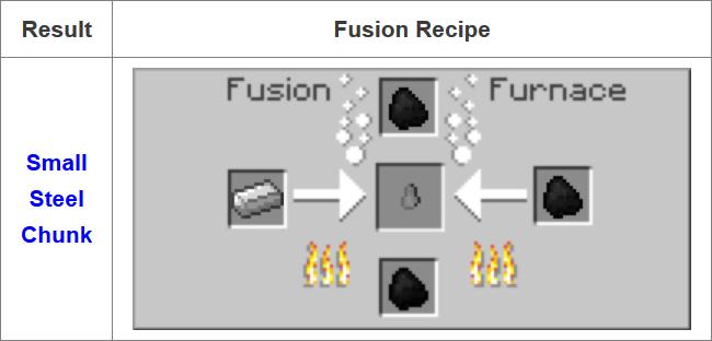 Fusion Mod 1.16.5 | 1.15.2 - Mod Minecraft download - Screenshot 3
